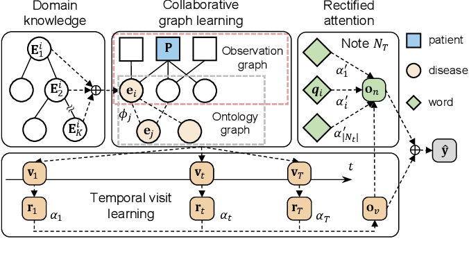 Figure 3 for Collaborative Graph Learning with Auxiliary Text for Temporal Event Prediction in Healthcare