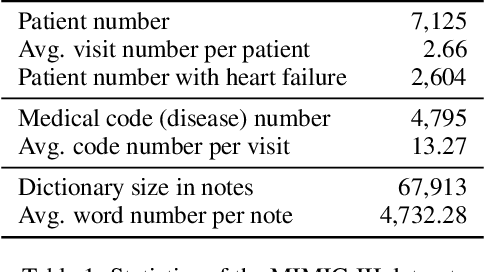 Figure 2 for Collaborative Graph Learning with Auxiliary Text for Temporal Event Prediction in Healthcare