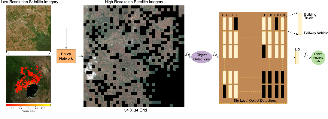 Figure 1 for Efficient Poverty Mapping using Deep Reinforcement Learning