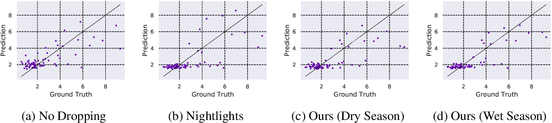 Figure 4 for Efficient Poverty Mapping using Deep Reinforcement Learning