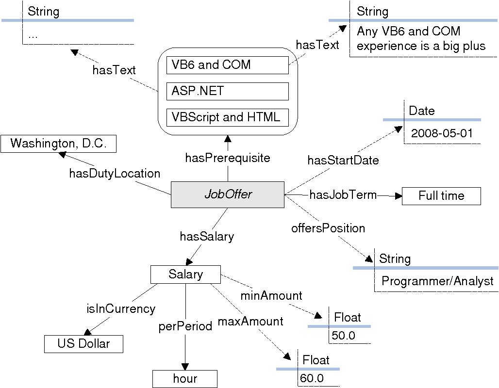 Novel Approaches To Acquisition And Maintenance Of User Model