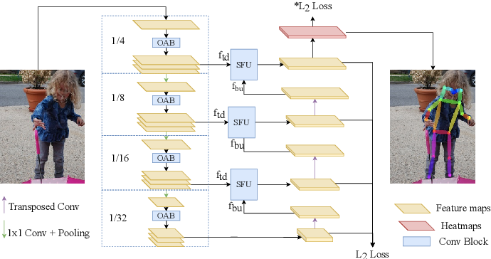 Figure 3 for Efficient Human Pose Estimation by Learning Deeply Aggregated Representations