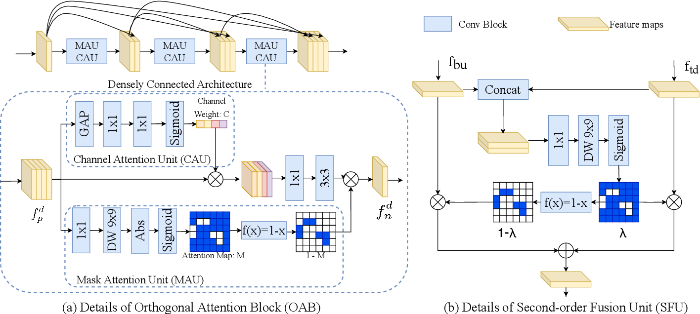 Figure 4 for Efficient Human Pose Estimation by Learning Deeply Aggregated Representations