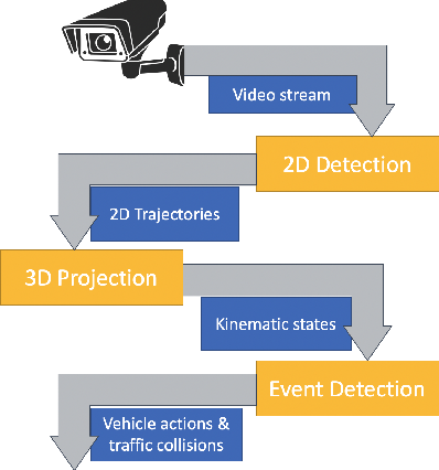 Figure 1 for Training-free Monocular 3D Event Detection System for Traffic Surveillance