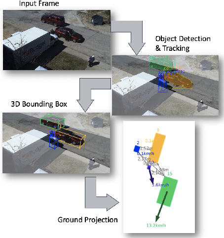 Figure 2 for Training-free Monocular 3D Event Detection System for Traffic Surveillance
