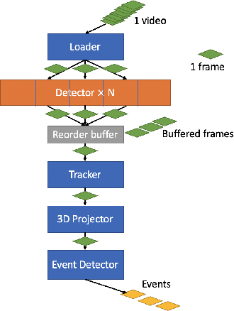 Figure 4 for Training-free Monocular 3D Event Detection System for Traffic Surveillance