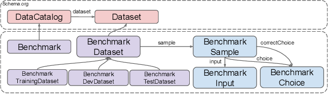 Figure 1 for Exploring and Analyzing Machine Commonsense Benchmarks