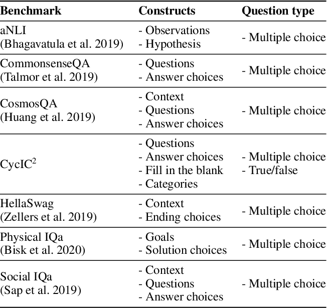 Figure 2 for Exploring and Analyzing Machine Commonsense Benchmarks