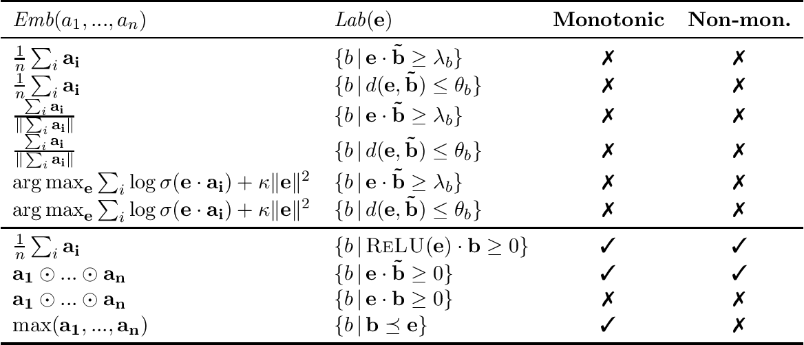 Figure 1 for Modelling Monotonic and Non-Monotonic Attribute Dependencies with Embeddings: A Theoretical Analysis