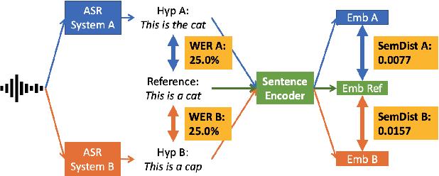 Figure 1 for Semantic Distance: A New Metric for ASR Performance Analysis Towards Spoken Language Understanding