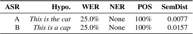 Figure 2 for Semantic Distance: A New Metric for ASR Performance Analysis Towards Spoken Language Understanding
