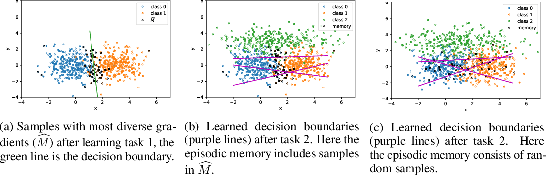 Figure 1 for Bypassing Gradients Re-Projection with Episodic Memories in Online Continual Learning