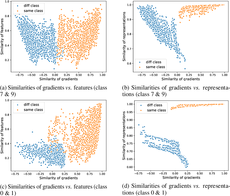 Figure 3 for Bypassing Gradients Re-Projection with Episodic Memories in Online Continual Learning