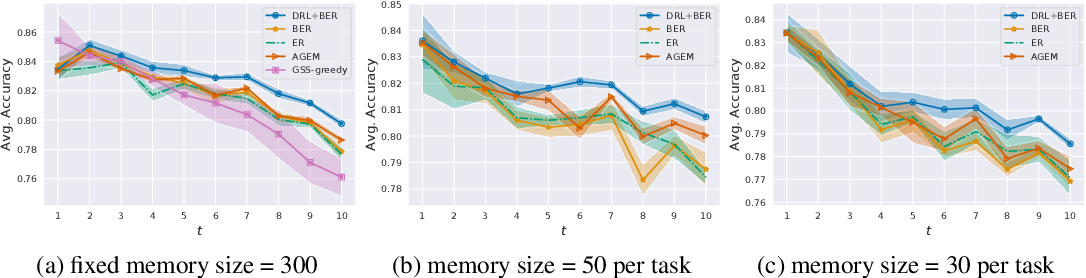 Figure 4 for Bypassing Gradients Re-Projection with Episodic Memories in Online Continual Learning
