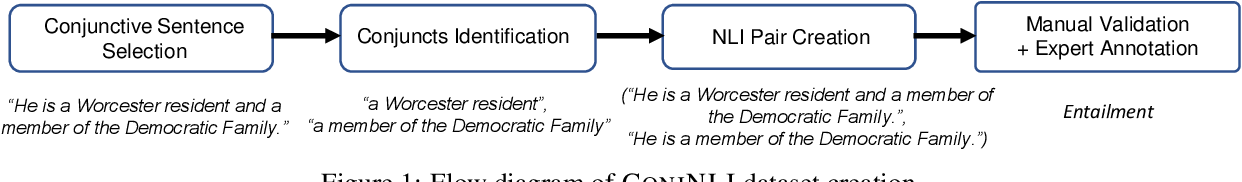 Figure 2 for ConjNLI: Natural Language Inference Over Conjunctive Sentences