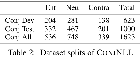 Figure 3 for ConjNLI: Natural Language Inference Over Conjunctive Sentences