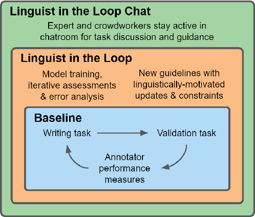 Figure 1 for Does Putting a Linguist in the Loop Improve NLU Data Collection?