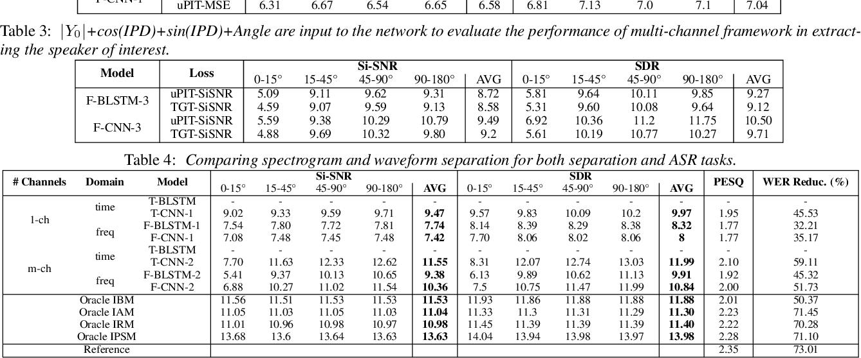 Figure 3 for A comprehensive study of speech separation: spectrogram vs waveform separation