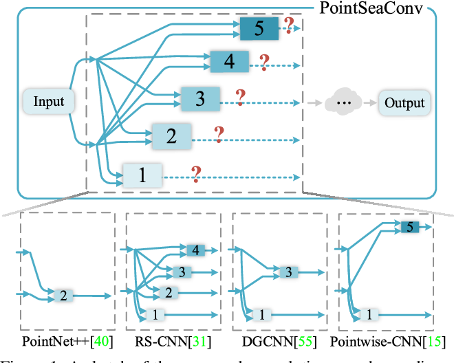 Figure 1 for Differentiable Convolution Search for Point Cloud Processing