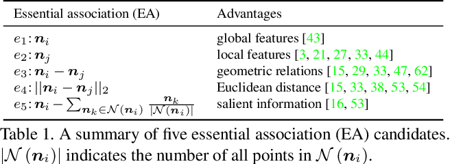 Figure 2 for Differentiable Convolution Search for Point Cloud Processing
