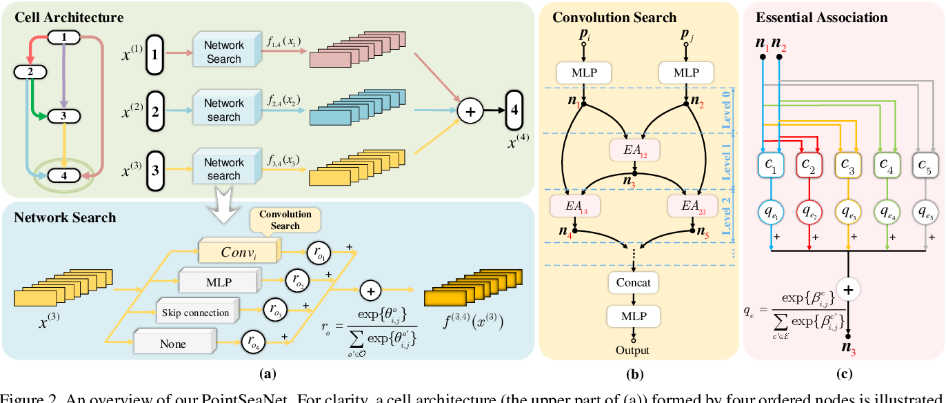 Figure 3 for Differentiable Convolution Search for Point Cloud Processing