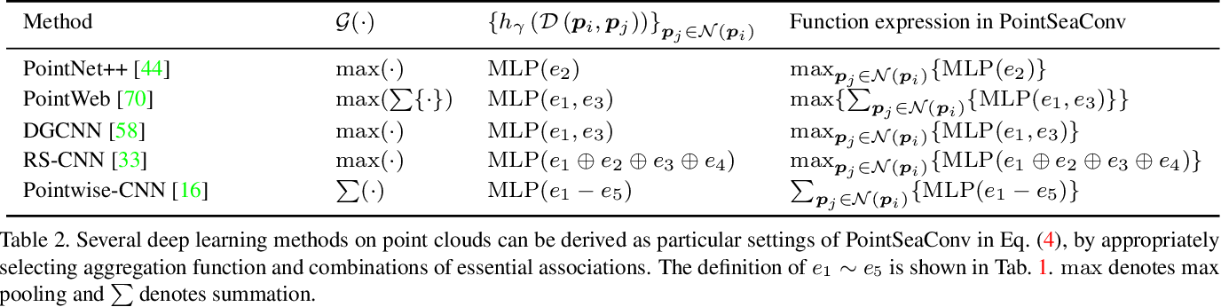 Figure 4 for Differentiable Convolution Search for Point Cloud Processing