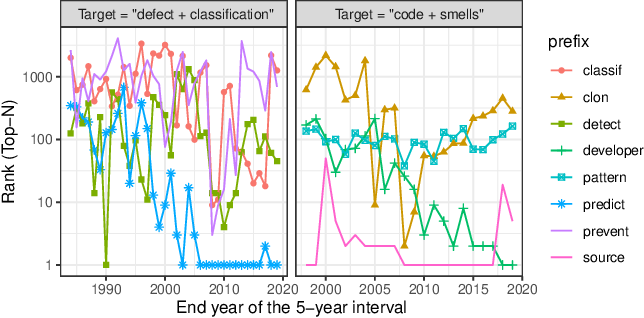 Figure 2 for Term Interrelations and Trends in Software Engineering