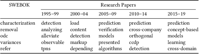 Figure 1 for Term Interrelations and Trends in Software Engineering
