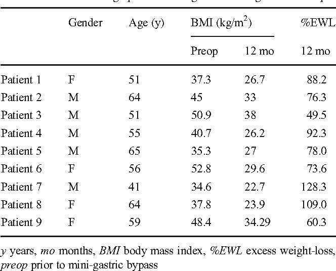 marks daily fat loss