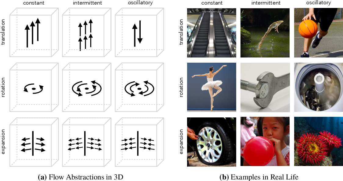 Figure 3 for Real-World Repetition Estimation by Div, Grad and Curl