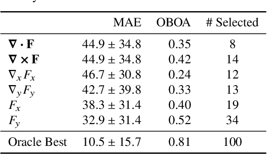 Figure 4 for Real-World Repetition Estimation by Div, Grad and Curl