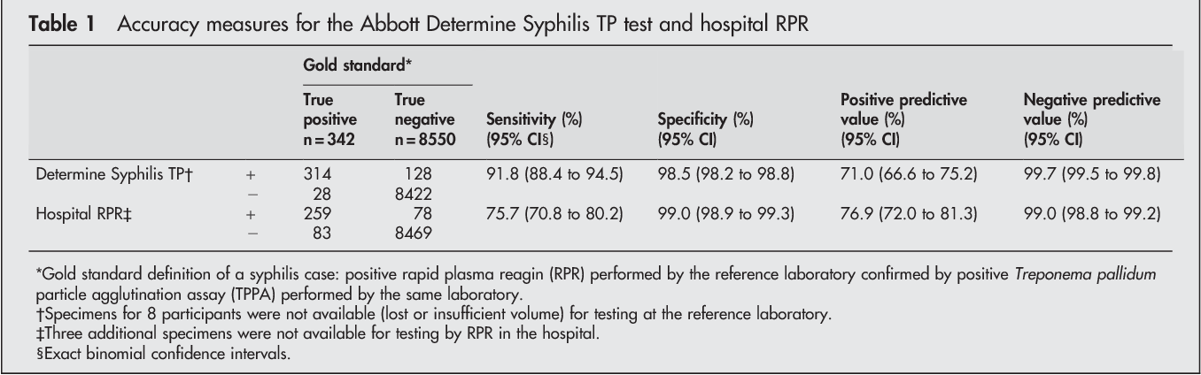 Table 1 from when used among pregnant women in Bolivia Diagnostic