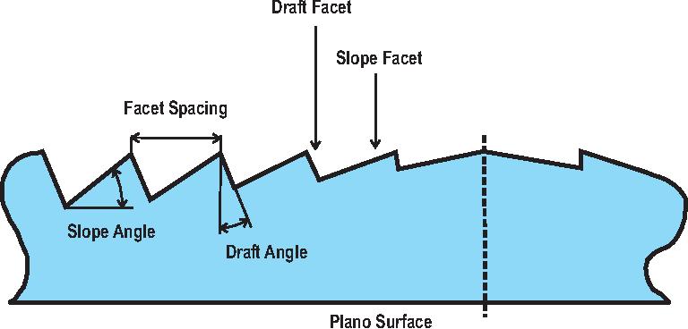 Optical Design Using Fresnel Lenses Basic Principles And Some