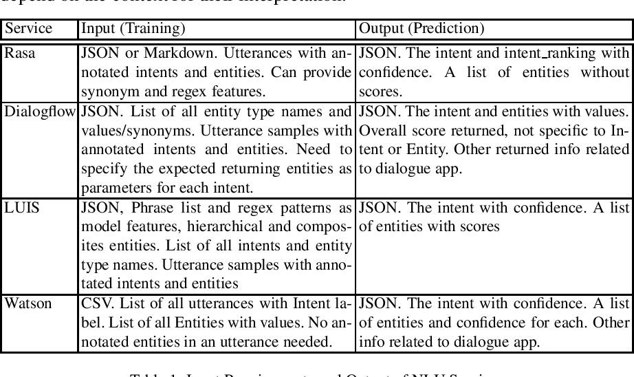 Figure 1 for Benchmarking Natural Language Understanding Services for building Conversational Agents