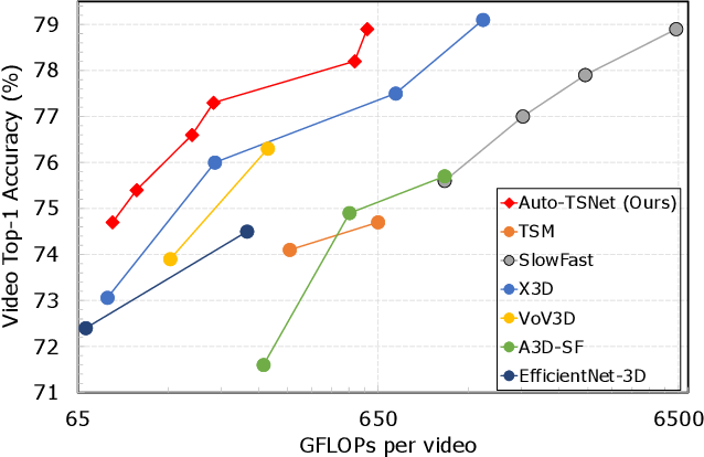 Figure 1 for Searching for Two-Stream Models in Multivariate Space for Video Recognition