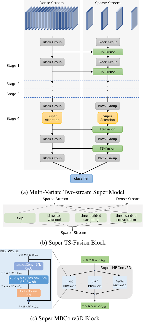 Figure 3 for Searching for Two-Stream Models in Multivariate Space for Video Recognition
