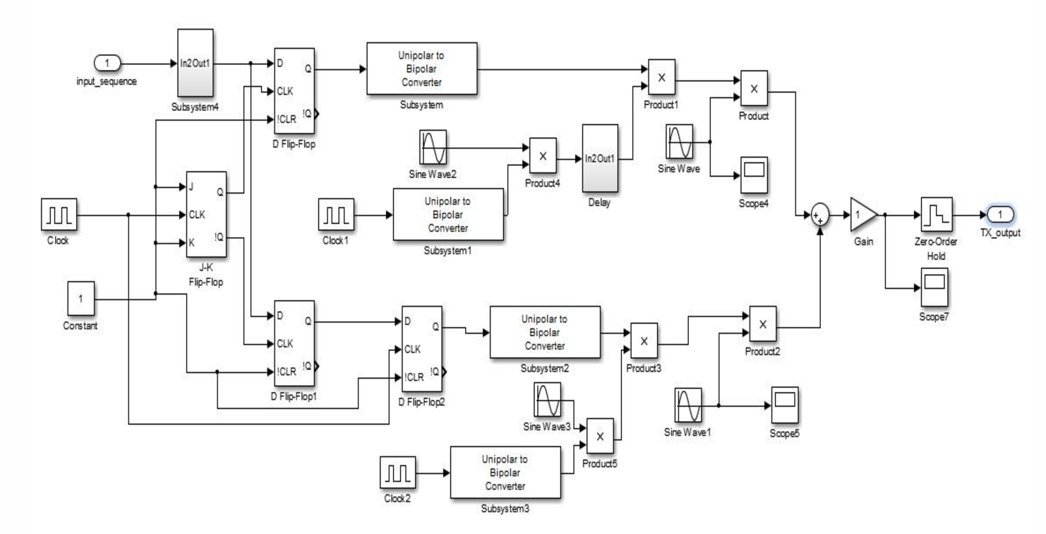 Figure 2 from Simulink model for Zigbee transceiver using OQPSK