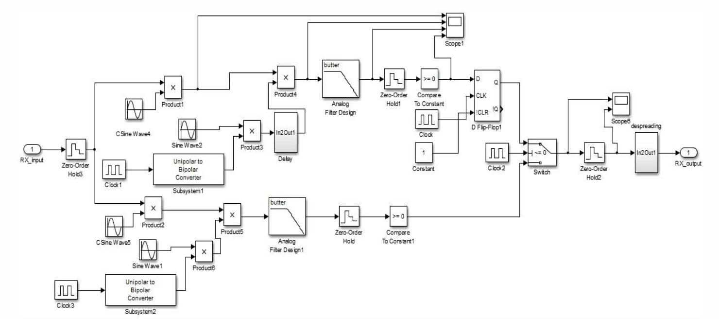 simulink model for zigbee transceiver using oqpsk modulation under