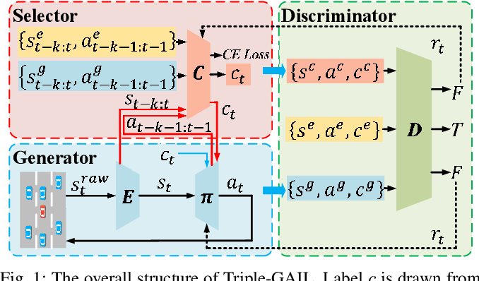 Figure 1 for Triple-GAIL: A Multi-Modal Imitation Learning Framework with Generative Adversarial Nets