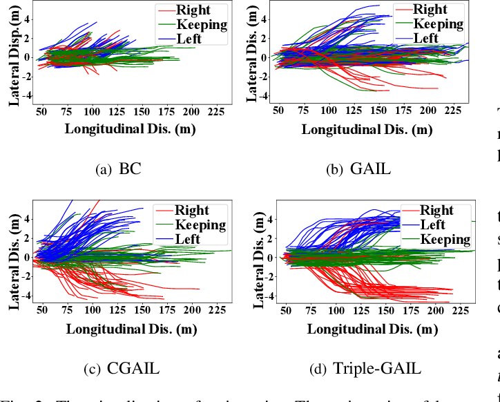 Figure 2 for Triple-GAIL: A Multi-Modal Imitation Learning Framework with Generative Adversarial Nets