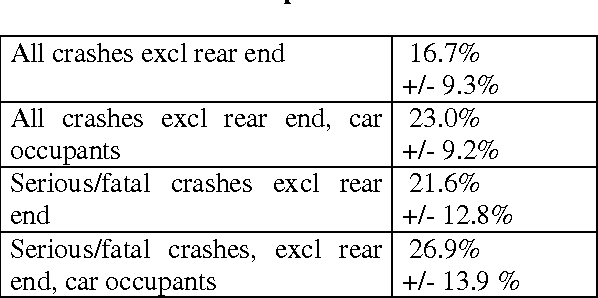 Table 1 from The Effectiveness of ESC (Electronic Stability