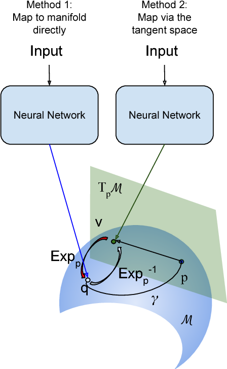 Figure 1 for Learning Invariant Riemannian Geometric Representations Using Deep Nets
