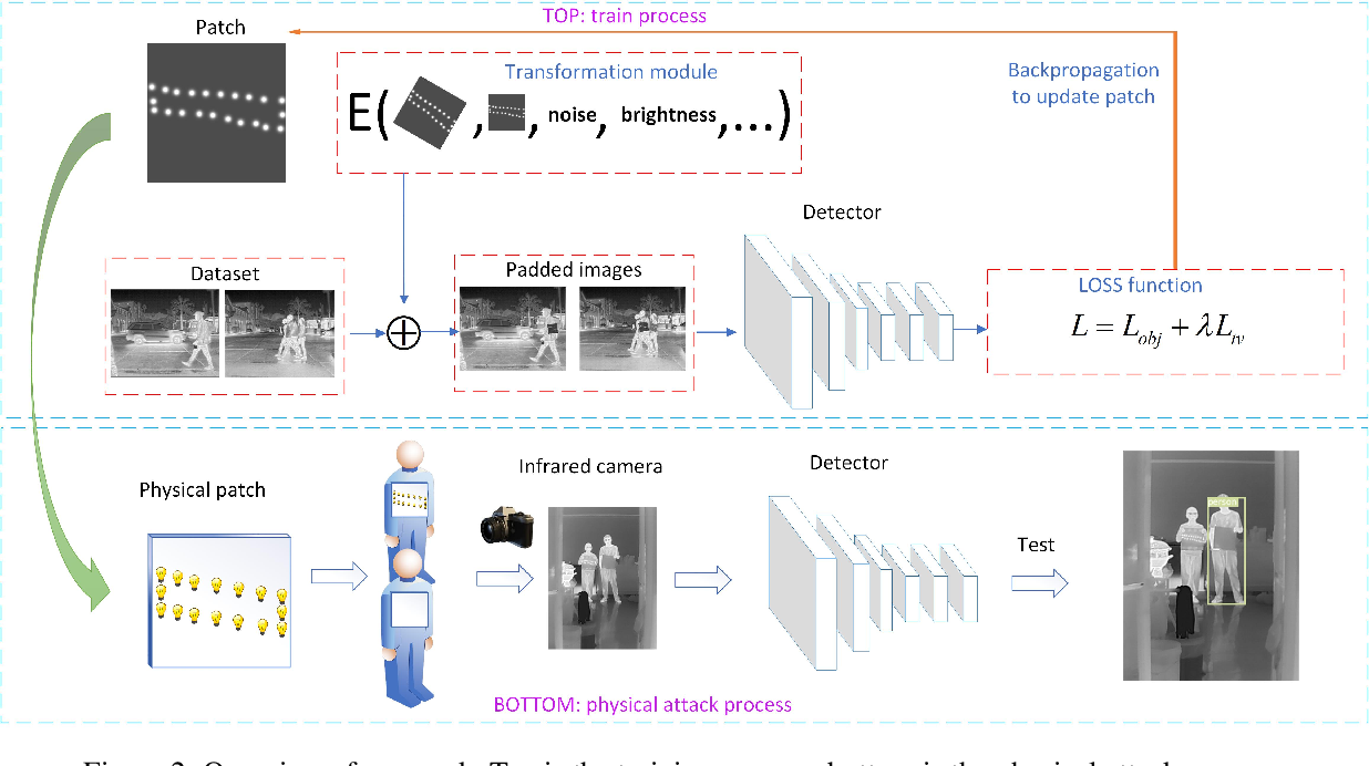 Figure 3 for Fooling thermal infrared pedestrian detectors in real world using small bulbs