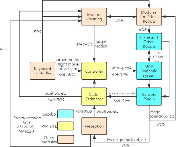 Figure 1 for XTDrone: A Customizable Multi-Rotor UAVs Simulation Platform
