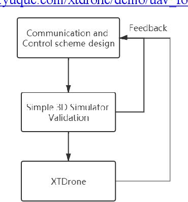 Figure 2 for XTDrone: A Customizable Multi-Rotor UAVs Simulation Platform