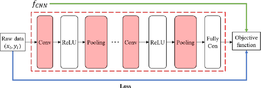 Figure 1 for POP-CNN: Predicting Odor's Pleasantness with Convolutional Neural Network
