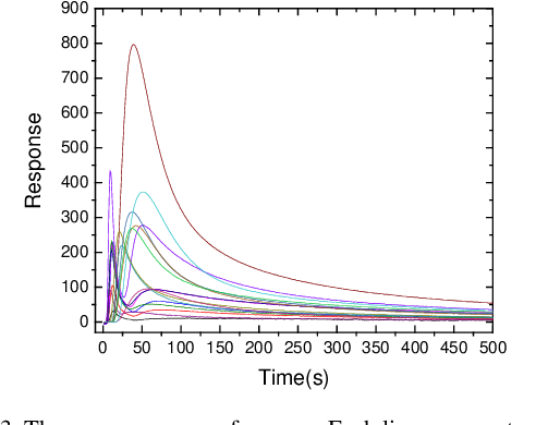 Figure 2 for POP-CNN: Predicting Odor's Pleasantness with Convolutional Neural Network