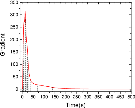 Figure 3 for POP-CNN: Predicting Odor's Pleasantness with Convolutional Neural Network