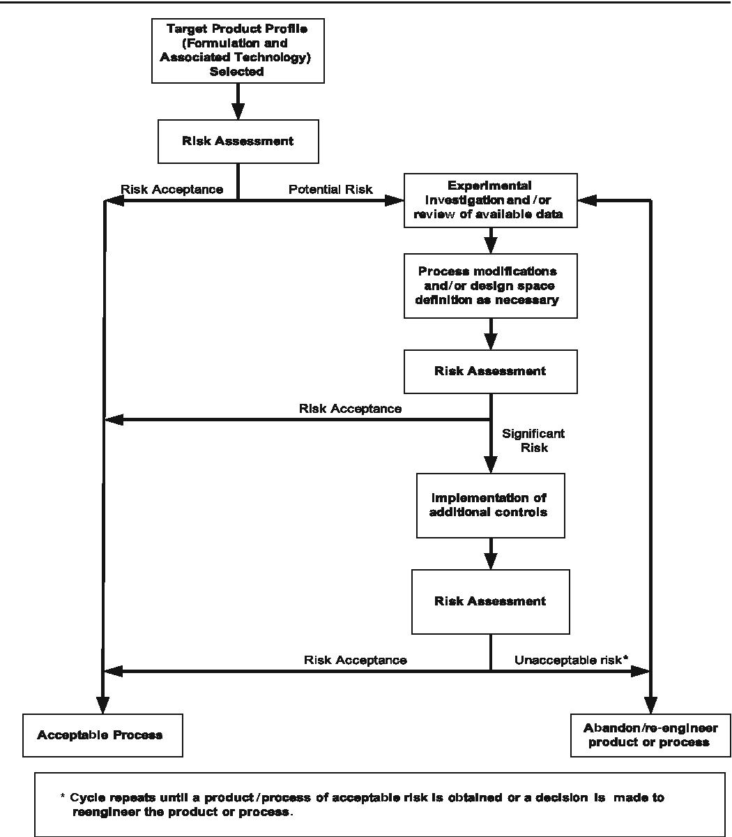 1 flow diagram for risk management during pharmaceutical development