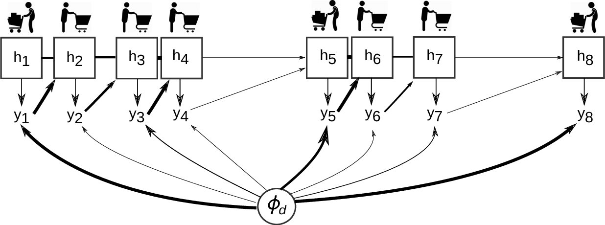 Figure 1 for Mixed Membership Recurrent Neural Networks
